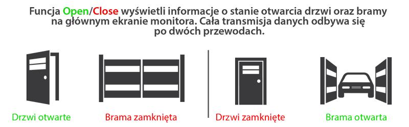 Stan otwarcia drzwi oraz bramy