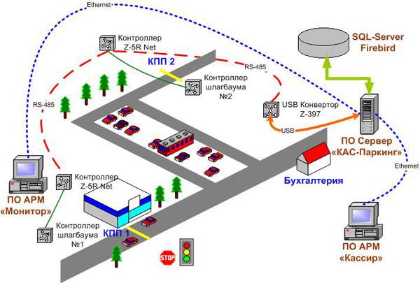 czytnik radioodbiornik kontroli dostępu