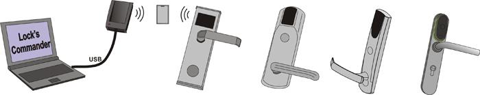 programowanie do zarządzania zamkami hotelowymi