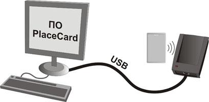 Czytnik numeru kart RFID